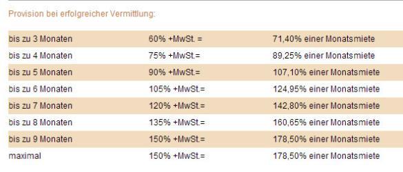 Размер провизиона по поиску квартиры в Мюнхене