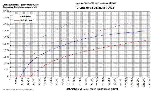 График налоговой ставки в Германии