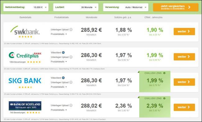 Скриншот предложения займов в немецких банках